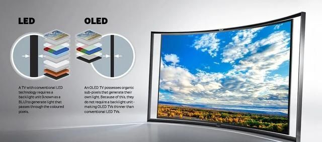 LCD、OLED、QLED、miniLED、microLED一次搞懂