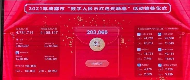 成都数字人民币红包203060人中签!如何查询→
