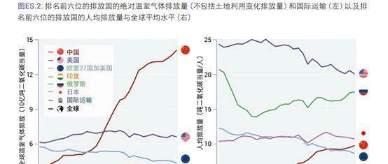 节能减排的思考:中国人的工业和美国人的生活 | 宁南山