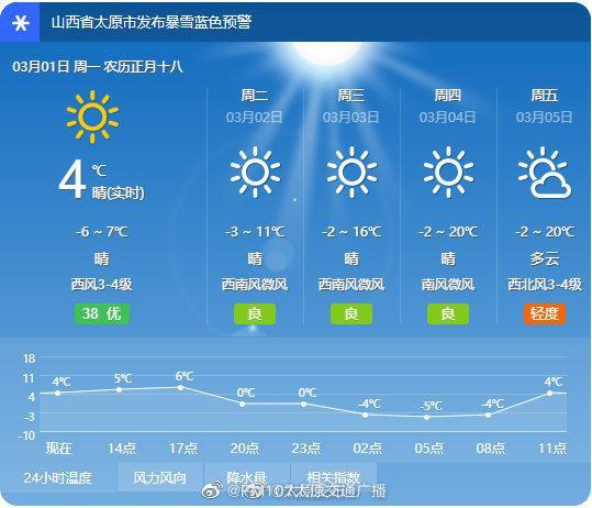 一场雪后,太原本周气温大反转!
