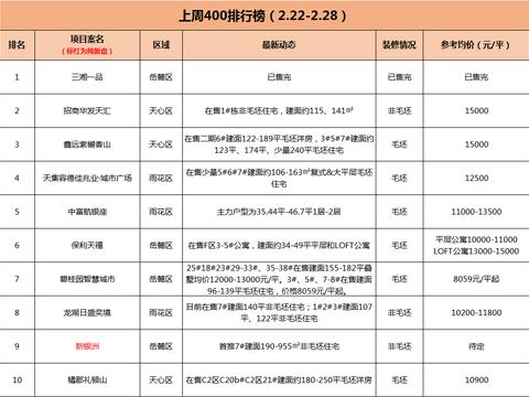 榜单|乐居400榜单TOP10 岳麓区占据4席 冲劲十足!