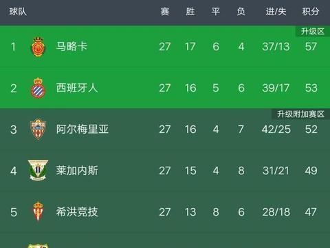 西乙最新积分榜:武磊登场,西班牙人客平希洪竞技,落后榜首4分!