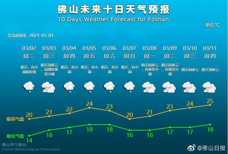"""阴雨频扰,阳光""""待机""""!暂时不会回南天"""
