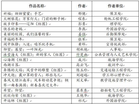 """大连海事大学工会""""e起过牛年""""线上迎新春活动圆满收官"""