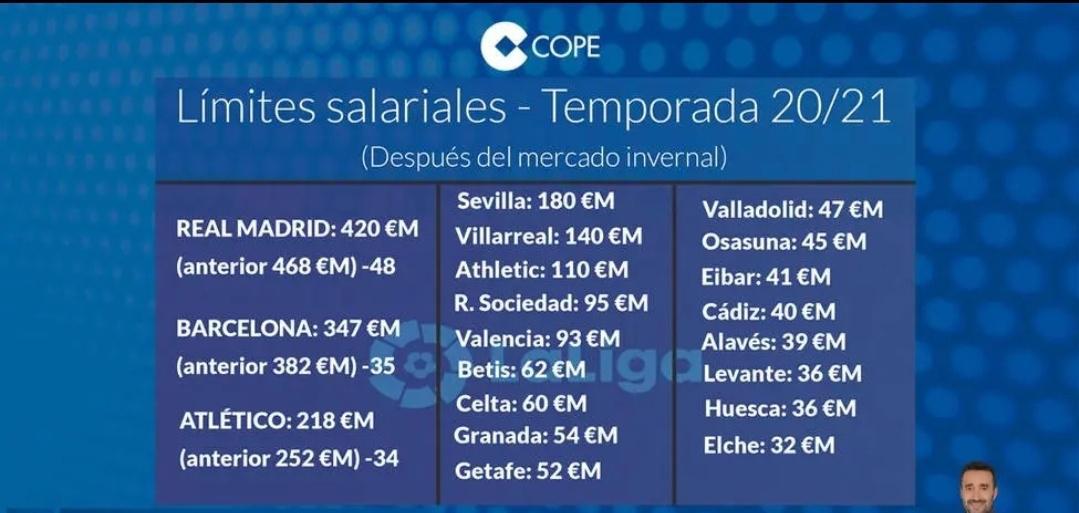 据西班牙塞尔电台报道,根据目前的新情况……