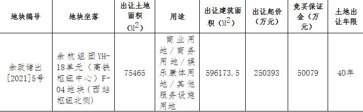 融创联合体25.04亿元竞得杭州余杭区1宗商业用地
