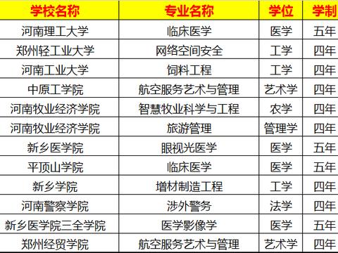 2021年高考学生关注:河南高考专业最新变化!