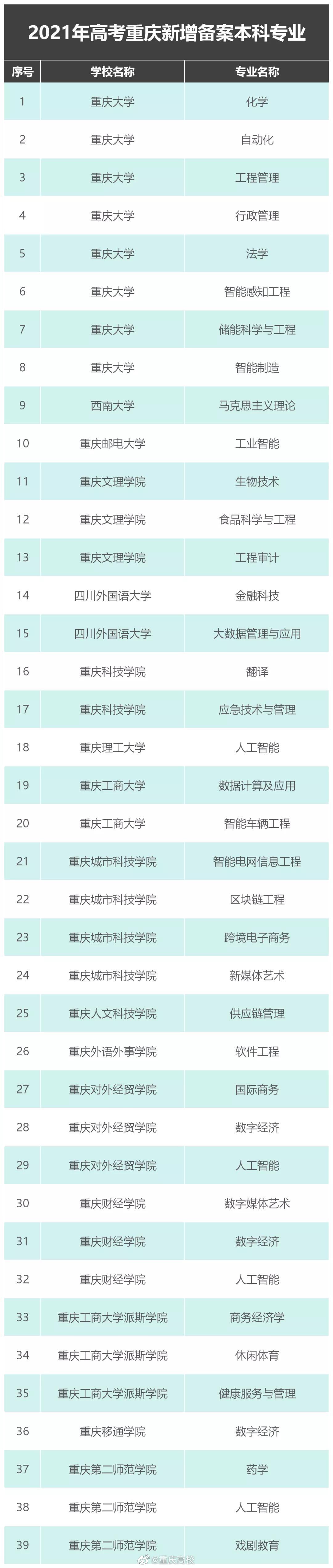 2021年高考重庆新增39个备案本科专业……