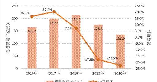 寿险电销行业去年规模保费同比下滑22.5%,销售人力减少近3000人