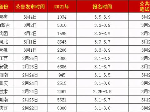 12省公务员招4万人,海南、甘肃今天截止报名