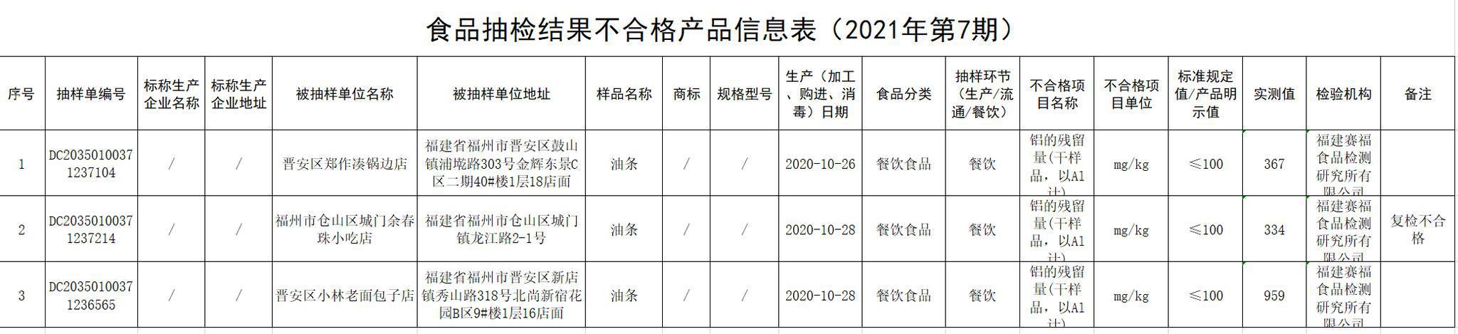福州市市场监督管理局发布2021年第7期食品安全监督抽检信息