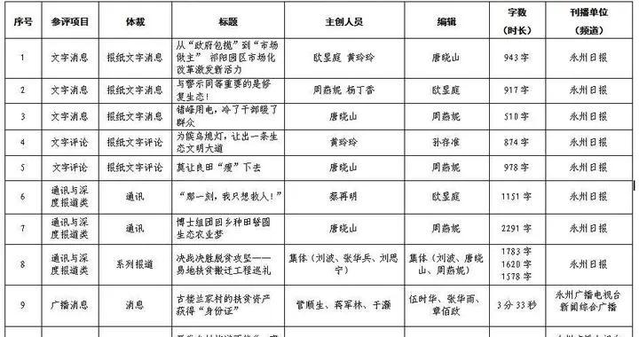 关于永州市参评2020年度湖南新闻奖的公示