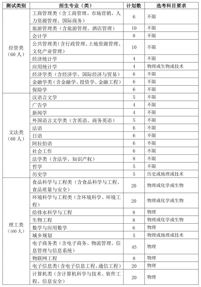 """浙江工商大学 2021年""""三位一体""""综合评价招生章程"""