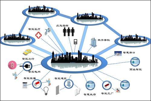 物联网真实用例有哪些?在生活中带来的8大改变