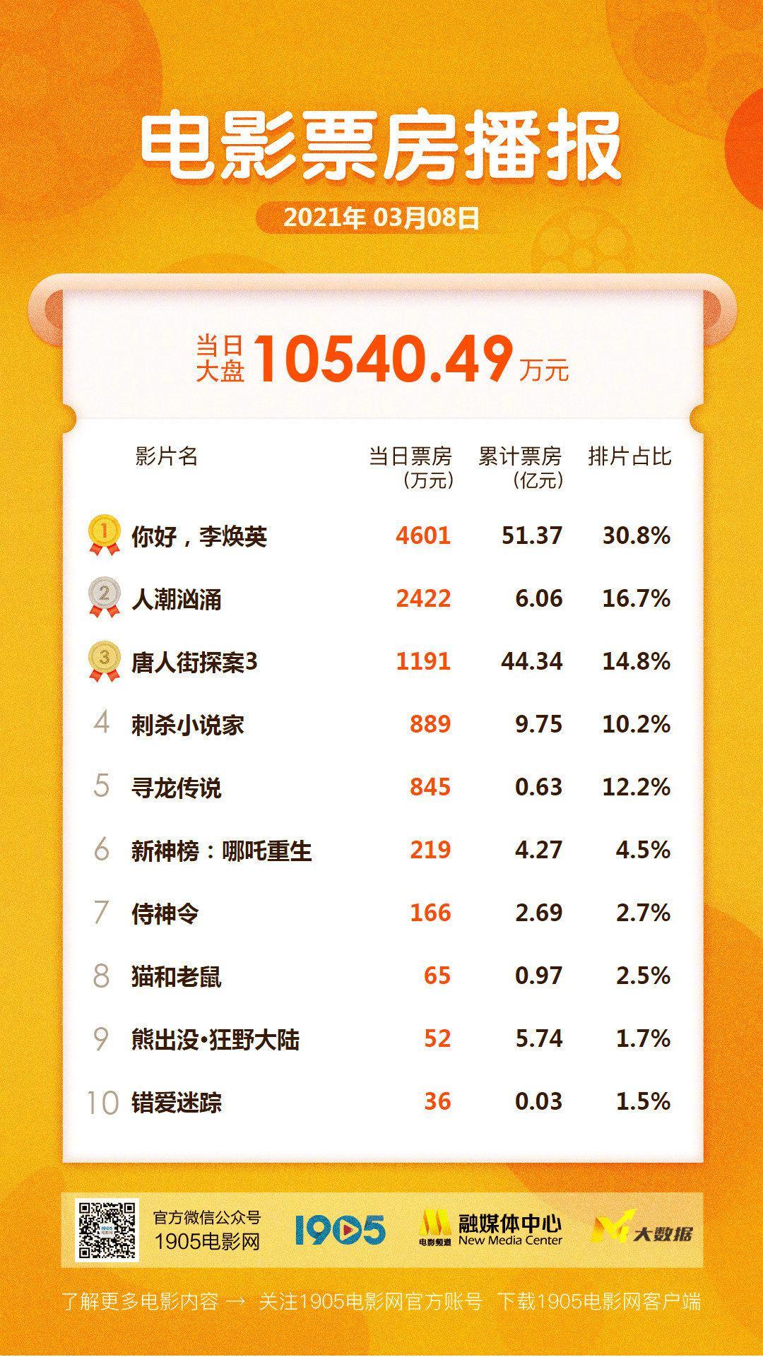 《人潮汹涌》破6亿 《唐人街探案3》排名回升
