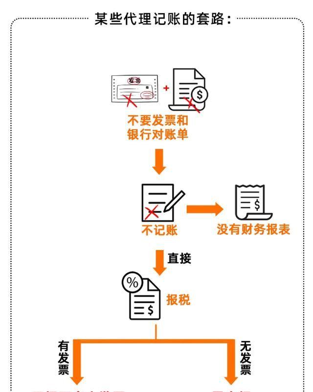 广州低价代账会计