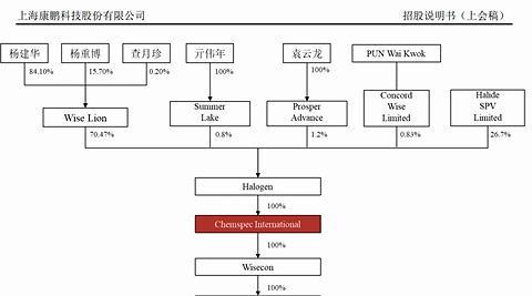康鹏科技IPO:净利润两年降70% 春华资本倒手赚2.75亿