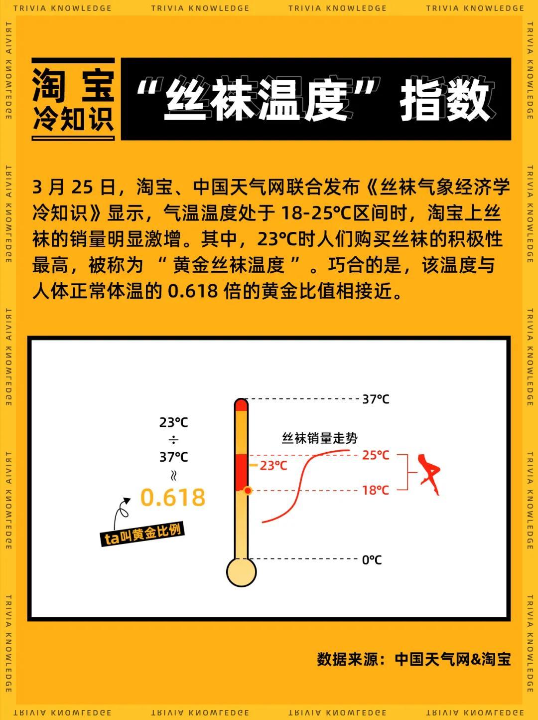 """淘宝发布""""丝袜气象经济学"""":气温每到23℃,丝袜销量暴涨"""