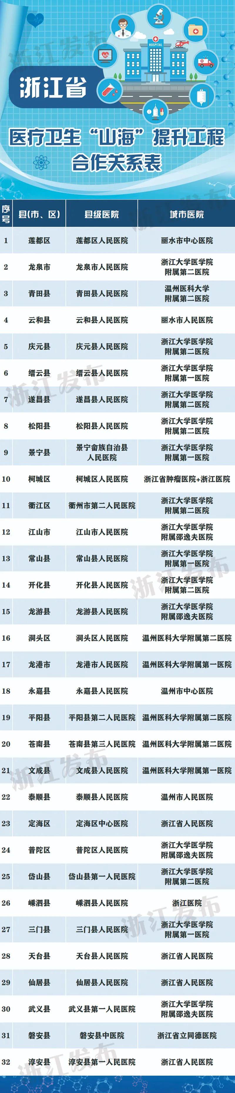 浙江32个县(市、区)政府与省市级三甲医院签订合作协议,为了啥?图片