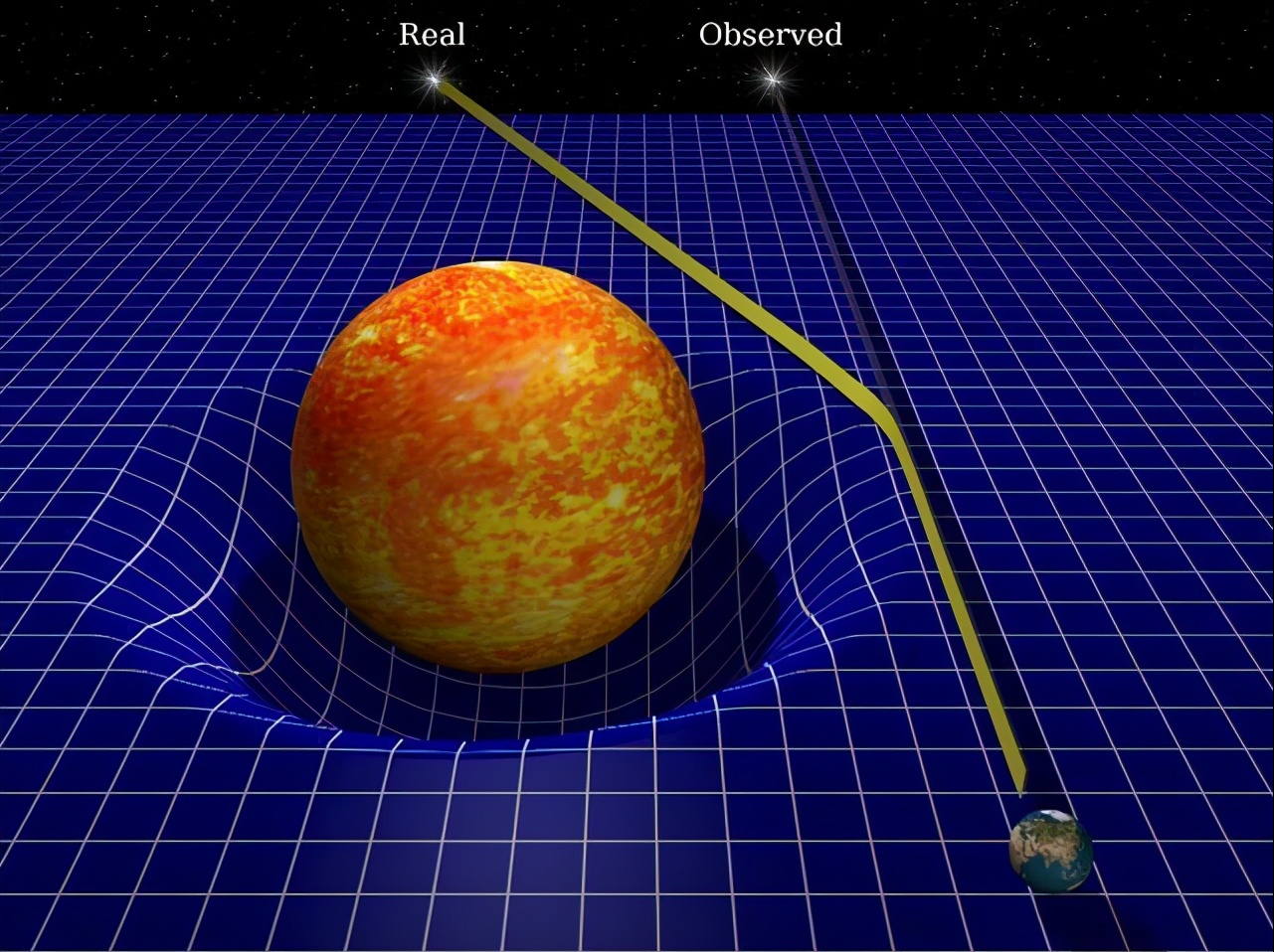 如何测量宇宙空间曲率?