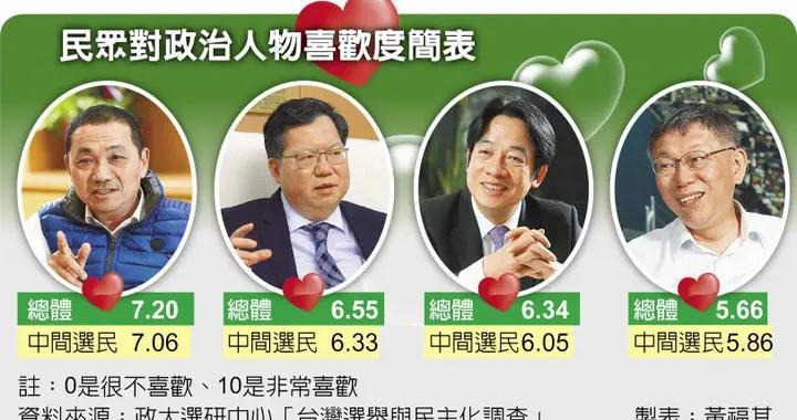 侯友宜领先绿白阵营4大咖 郑文灿赢赖清德 柯文哲垫底