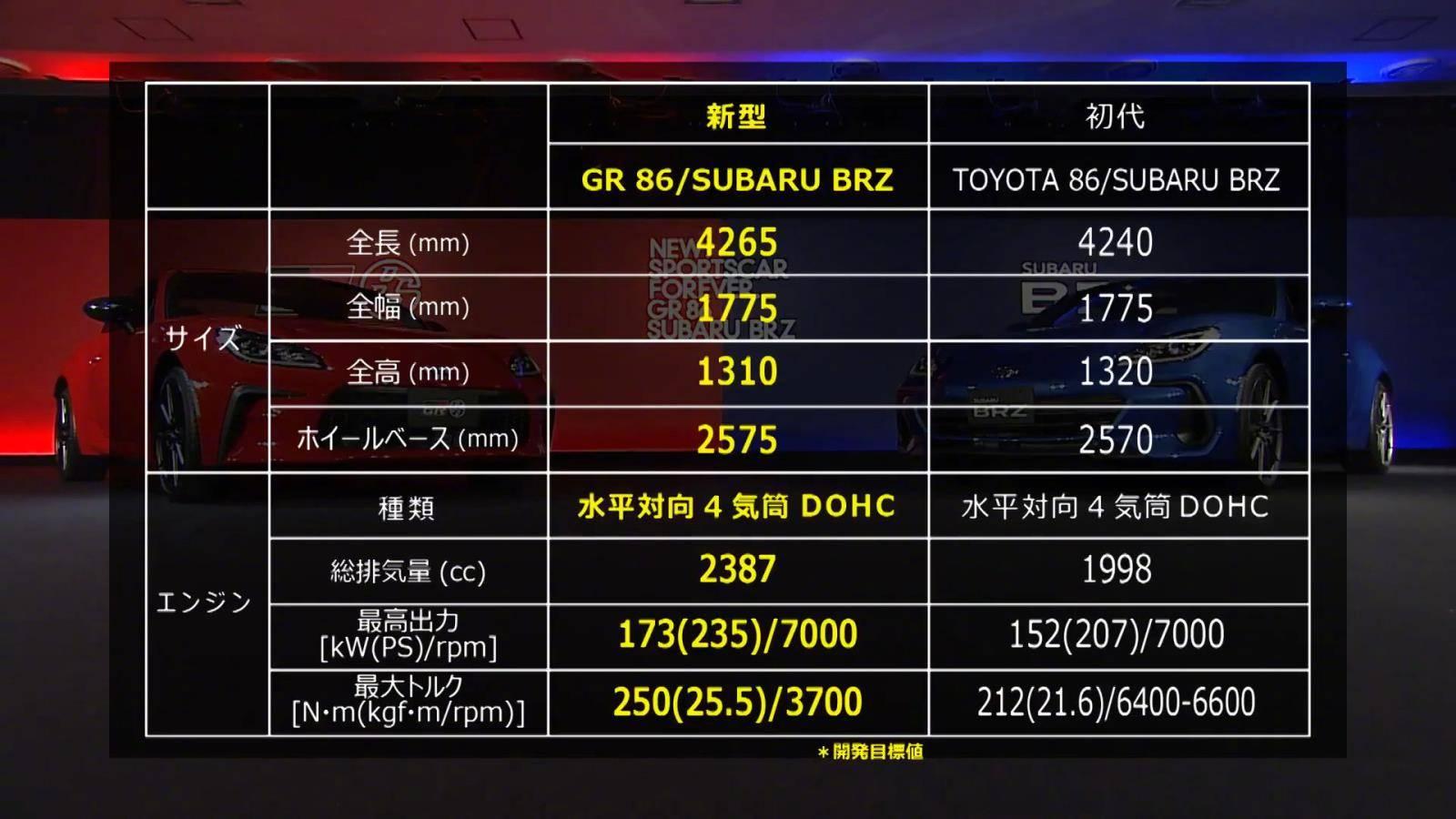 """丰田又发""""理财产品""""丰田GR 86发布/将于今年秋天上市"""