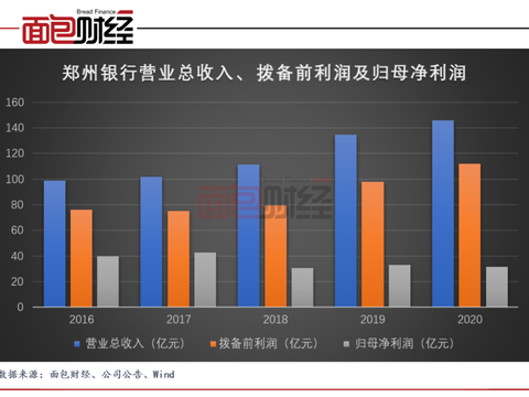 郑州银行:资产质量持续提升,减费让利支持实体经济