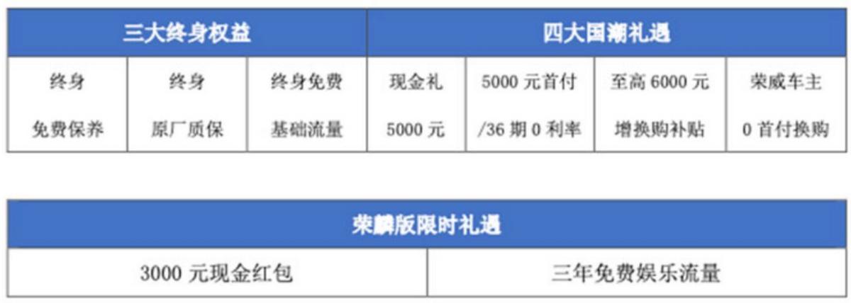新车速递丨售12.48万 荣威RX5 PLUS Ali国潮豪华荣麟版上市