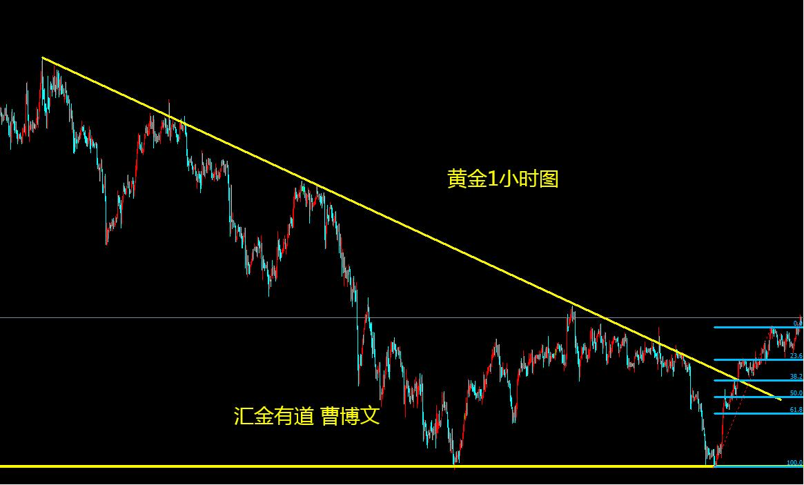 汇金有道-曹博文:黄金上方的1755~1760附近阻力