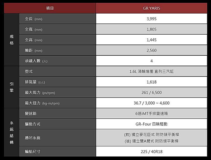 《【杏耀平台怎么注册】丰田GR Yaris,台湾地区市场公布售价,网友:太贵了!》