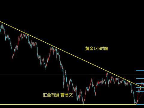 汇金有道-曹博文:黄金高空后的支撑位