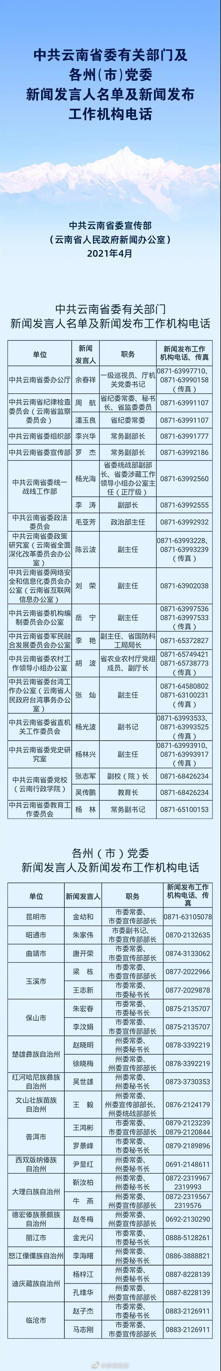 云南省委有关部门及各州(市)党委新闻发言人名单及新闻发布工作机构电话