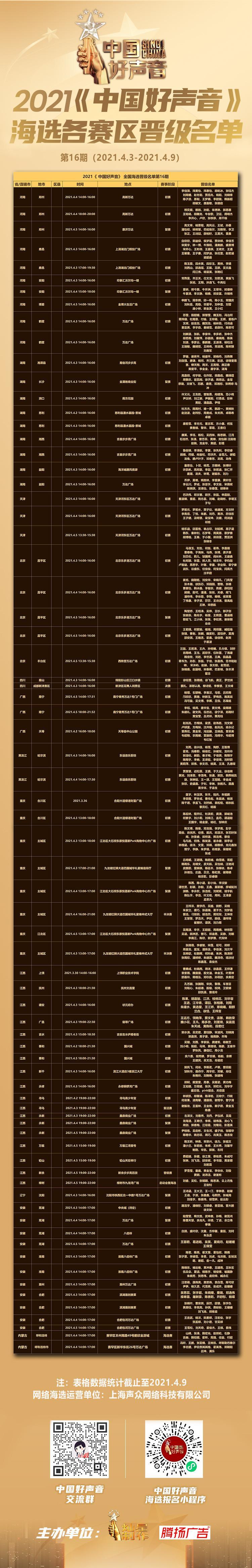 2021中国好声音海选各赛区晋级名单公示第16期(2021.4.3-2021.4.9)