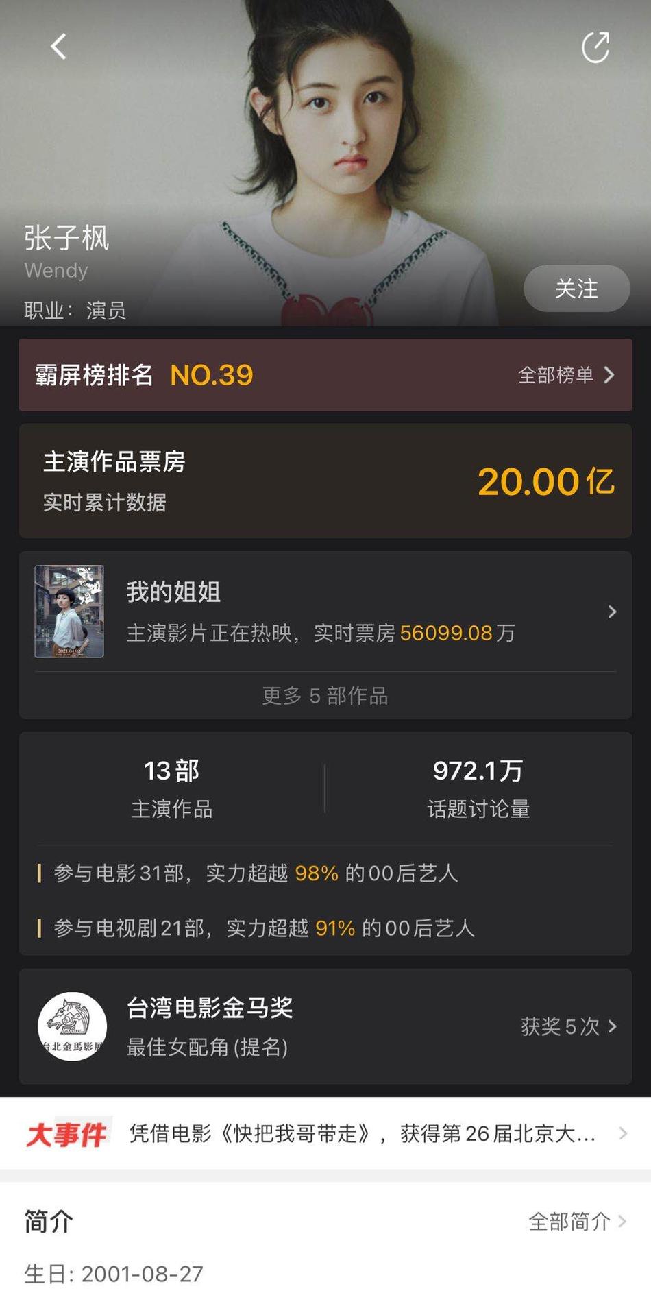 """天悦平台张子枫主演电影票房超20亿,易烊千玺""""00后第一人""""位置受到威胁"""