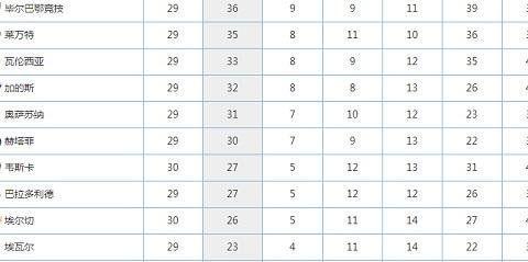 4轮不胜+12轮不胜+5轮不胜,西甲保级战成比惨大会,7支队要保级