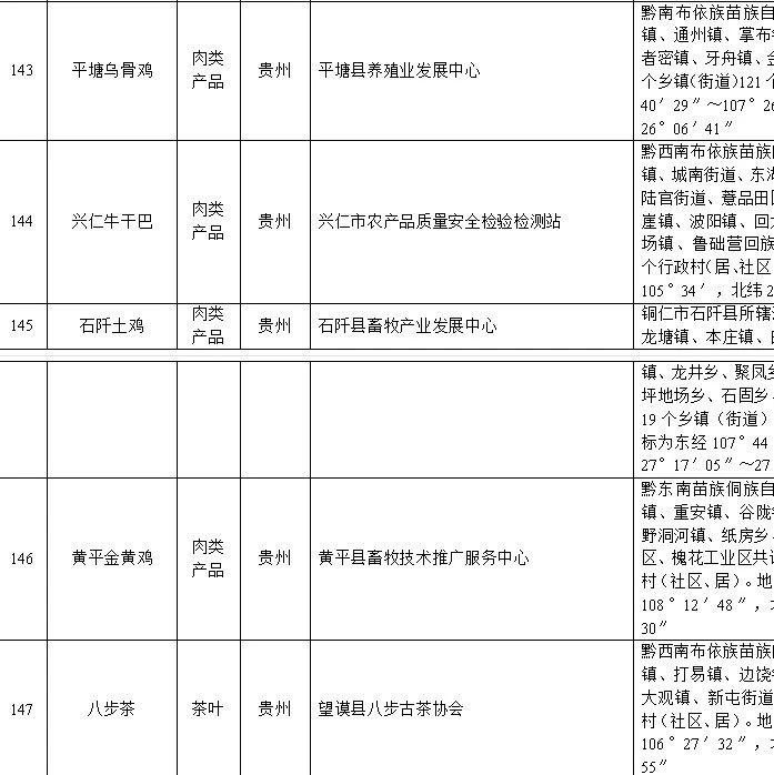 农业农村部拟予登记保护,这14种贵州特产你吃过吗?