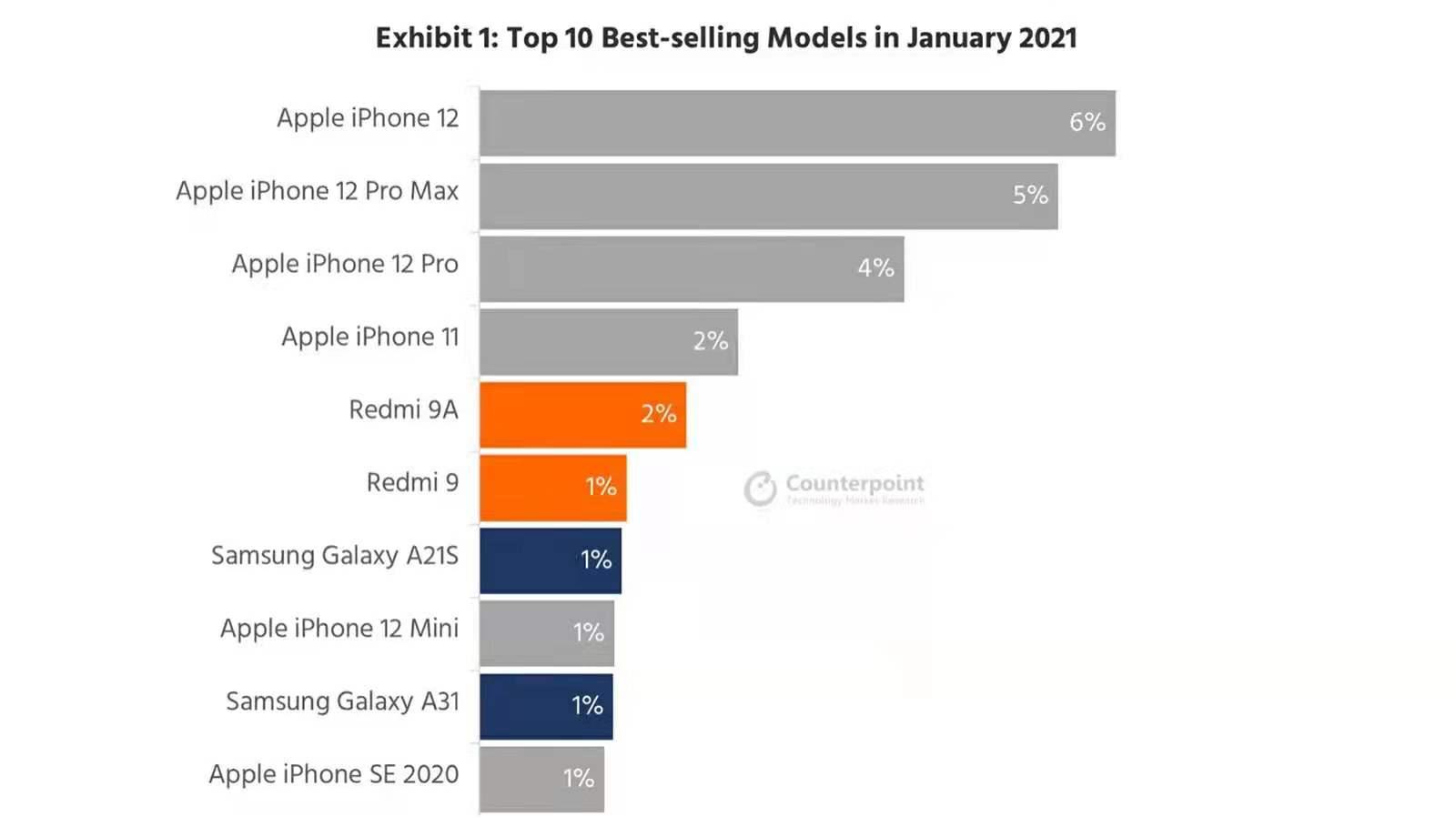 """全球手机市场迎来""""新冠军"""",单机份额6%,超越iPhone11成第一"""