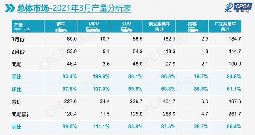 3月乘用车零售量增长67%,新能源车贡献力度大