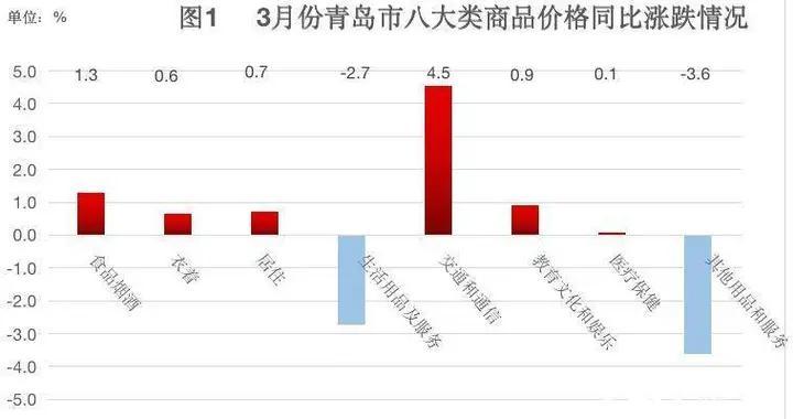 3月份青岛CPI公布:同比上涨1.0%,食品价格变动是主因