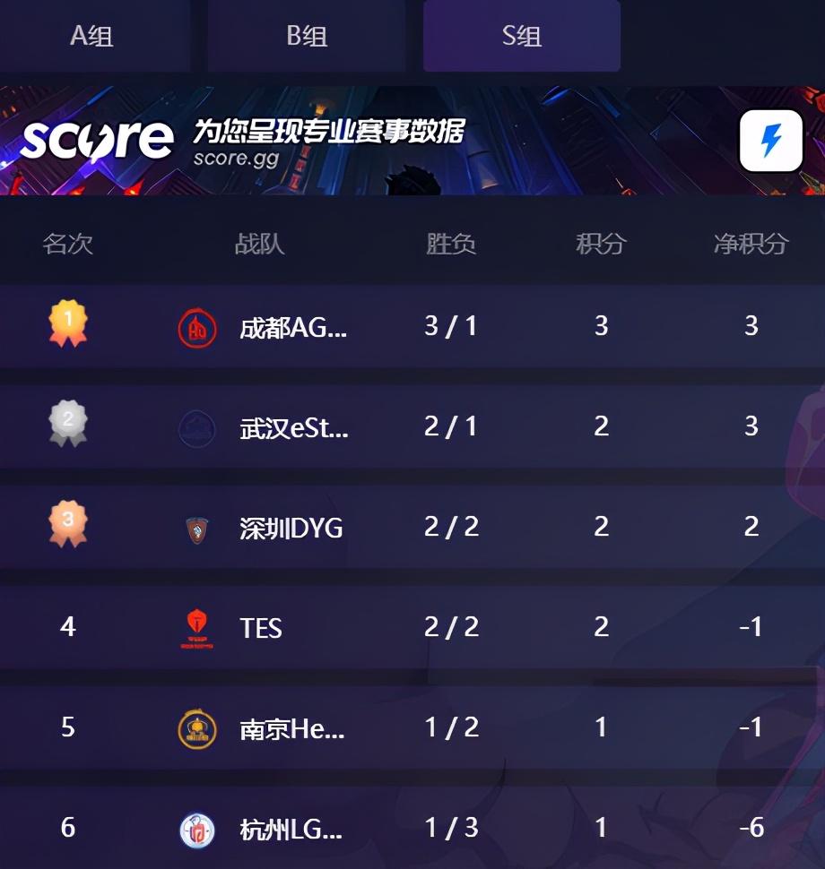 斗鱼KPL:武汉eStar首战翻车之后连赢两场,对战久竞会如何?