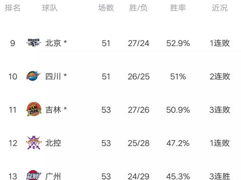 CBA最新积分榜:广东惨败浙江仍居首,辽宁横扫北控,轰下5连胜!