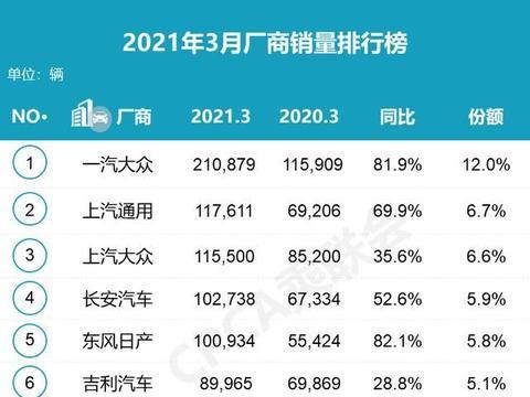 2021年3月汽车销量排行出炉,别克GL8销量超1.8万辆