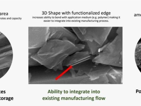 Nanom利用专利纳米技术制造电池 使用寿命至少延长9倍