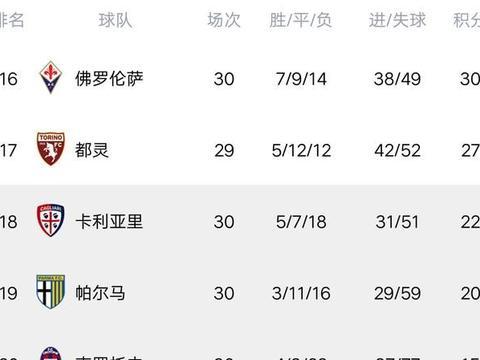 意甲最新积分榜:国米轰11连胜,尤文轻取热那亚,罗马险胜弱旅!