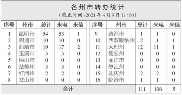 中央第八生态环境保护督察组交办云南省第三批举报问题57件 ,涉及10个州(市)