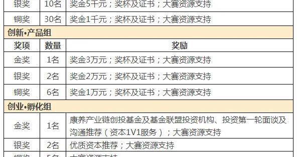 「作品征集」第九届中国老年福祉产品创意创新创业大赛邀您来参加