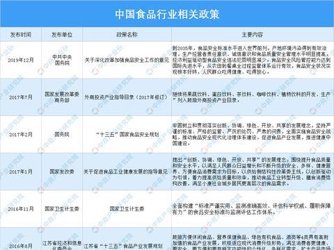 2021年中国食品行业最新政策汇总一览(图)