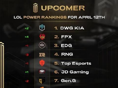 剑指MSI冠军?外媒评选LOL队伍排名:DK第1,前五LPL就有四支队伍