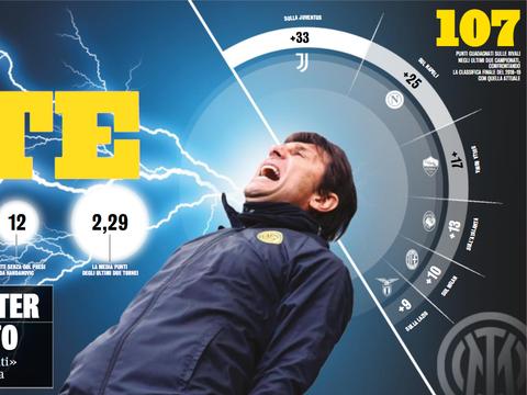 孔蒂在22个月内带领国米超出竞争对手共107分,逆转尤文33分