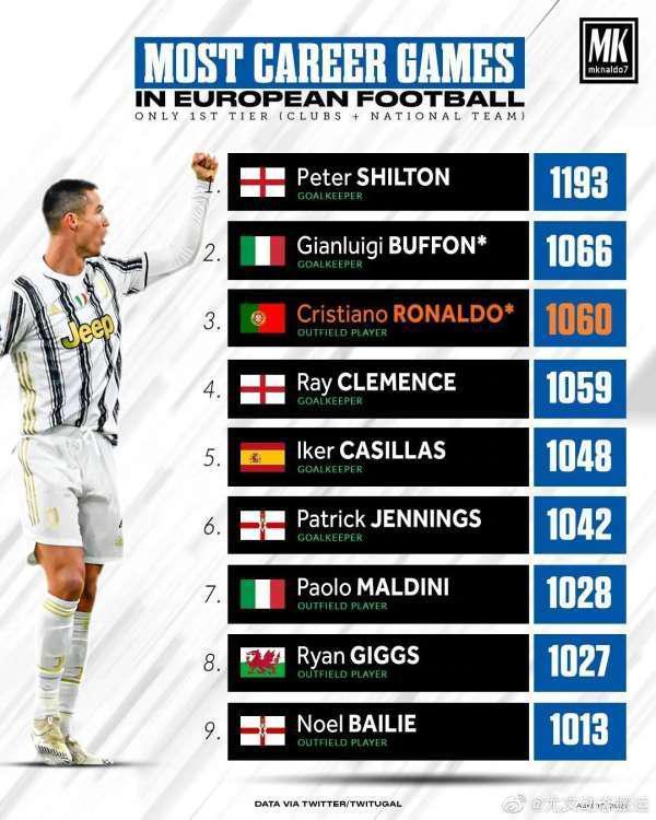 c罗成为欧洲足球出场数第三人 他有机会登顶吗?